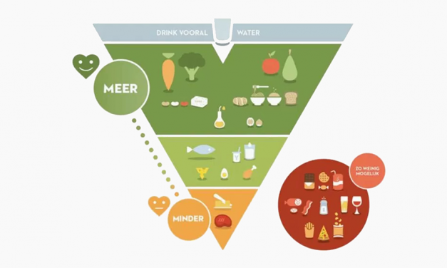 Belgium's New Food Pyramid Classes Meat in the Same Category as Junk Food